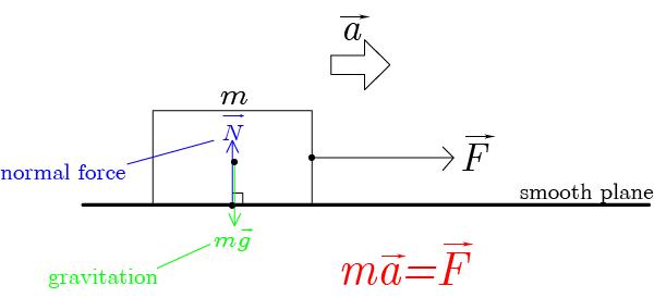 運動方程式のつくり方